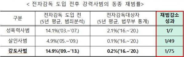 ▲동종 재범률 비교 자료 (법무부 보도자료 캡처)