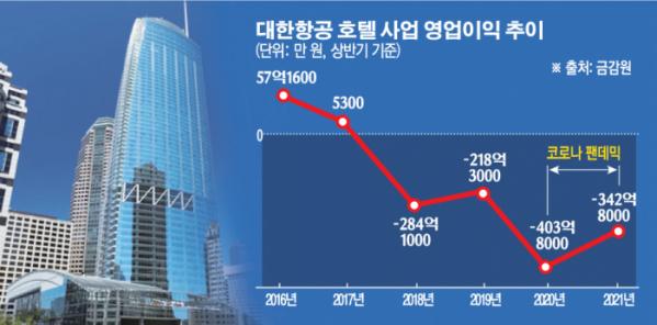 """▲대한항공의 호텔 사업은 코로나19 팬데믹 이전부터 영업손실을 내고 있다. 금융투자업계에서는 """"투자를 통한 활성화보다, 호텔사업 철수의 '당위성'을 확보하기 위한 고의적인 관망이 시작됐다""""고 분석했다.  (그래픽=이투데이)"""
