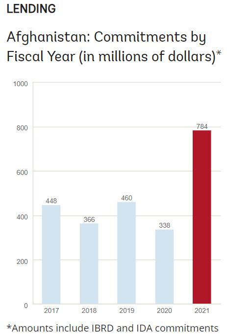 ▲아프가니스탄 국가 차입 현황. 단위 100만 달러. 올해 4월 기준 7억8400만 달러. 출처 세계은행