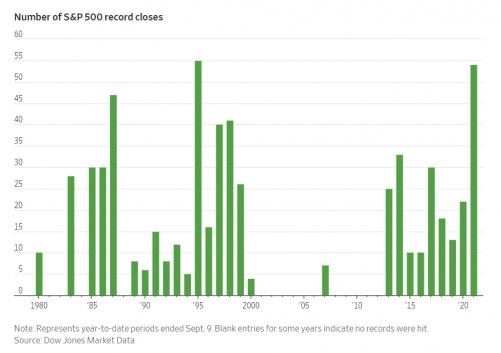 ▲미국 S&P500 지수의 연간 최고치 경신 횟수 추이. 출처 월스트리트저널(WSJ)