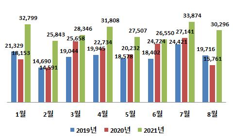 ▲최근 3년 1~8월 친환경차 수출 추이 (자료제공=산업통상자원부)
