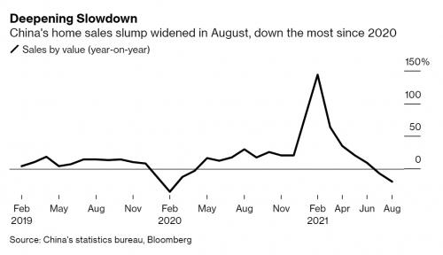 ▲중국 주택 판매 증감율 추이. 출처 블룸버그