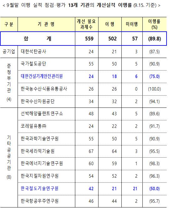 ▲9월말 이행 실적 점검·평가 13개 기관의 개선실적 이행률(15일 기준) (자료제공=기획재정부)