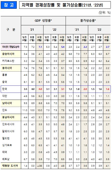 ▲ADB, 지역별 경제성장률 및 물가상승률 전망 (자료제공=기획재정부)