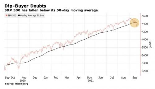 ▲S&P500지수와 50일 이동평균선 추이. 출처 블룸버그