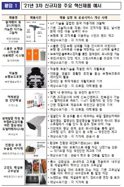 ▲2021년 3차 신규지정 주요 혁신제품 예시. (자료제공=기획재정부)