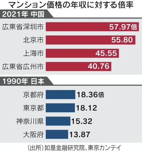 ▲중국과 일본 버블기 주민 평균 연봉 대비 아파트 가격. 단위 배. (위) 2021년 중국. 위에서부터 선전/베이징/상하이/광저우 (아래) 1990년 일본. 교토부/도쿄도/가나가와현/오사카부. 출처 닛케이
