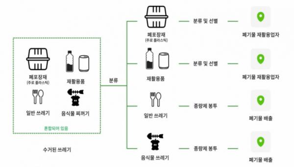 ▲배달쓰레기 분리배출 서비스 (사진제공=대한상공회의소)