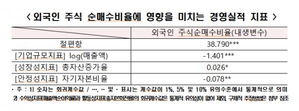 (한경연 '외국인의 주식매매행태분석과 시사점' 분석자료 캡쳐)