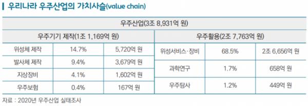 ▲한국 우주산업의 가치사슬  (사진제공=무역협회)