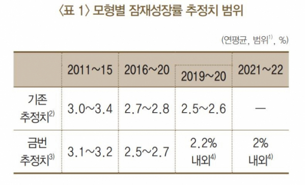 ▲한국은행이 13일 공개한 '코로나19를 감안한 우리 경제 잠재성장률 재추정' 보고서에 따르면 2021∼2022년 한국 경제의 잠재성장률은 평균 2.0%로 추정됐다. (연합뉴스)