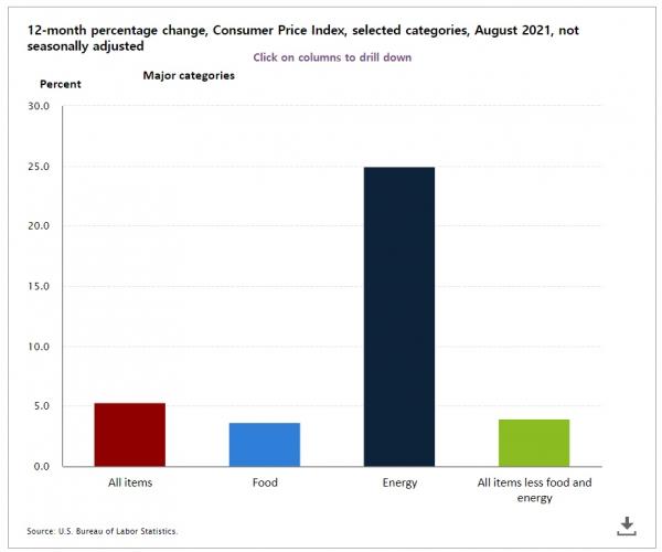 ▲8월 미국 소비자물가지수 현황. 전년 대비. 왼쪽부터 전 품목 5.3%, 식품 3.7%, 에너지 25%, 근원 4.0% 출처 미 노동통계국