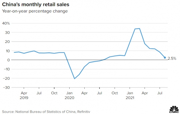 ▲중국 월별 소매 판매율 추이. 전년 대비. 8월 2.5%. 출처 CNBC방송