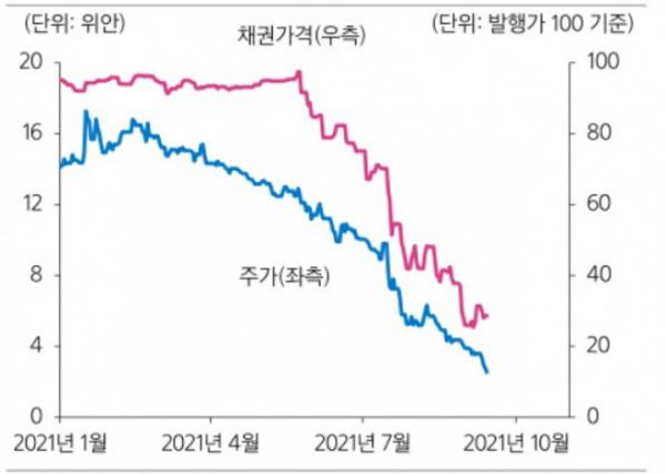 ▲헝다 주가.채권가격  추이(자료제공=삼성증권, 블룸버그)