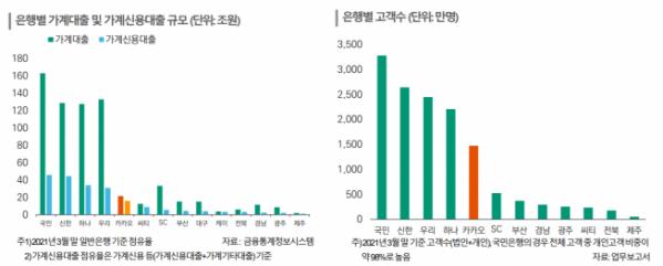(자료=한국신용평가)