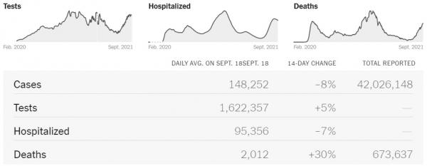 ▲최근 일주일간 코로나19 하루 평균 사망자 추이. 18일 기준 2012명. 출처 NYT