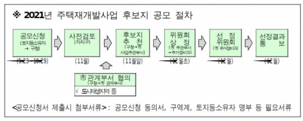 ▲2021년 주택재개발사업 후보지 공모 절차. (자료제공=서울시)