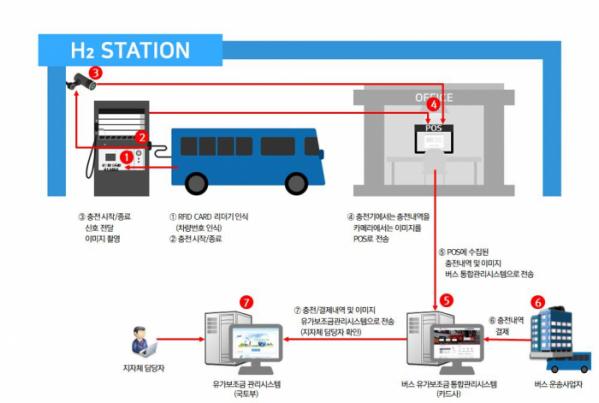 ▲수소버스 연료보조금 지급 개념도. (자료제공=국토교통부)