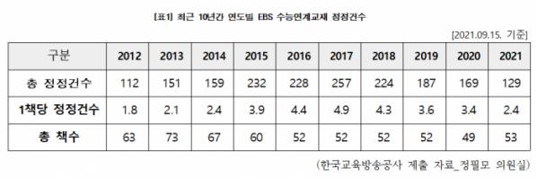 ▲최근 10년간 연도별 EBS 수능연계교재 정정건수. (사진제공=정필모 의원실)