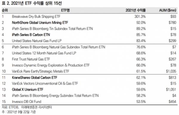 ▲2021년 ETF 수익률 상위 15선(자료제공=미래에셋증권)