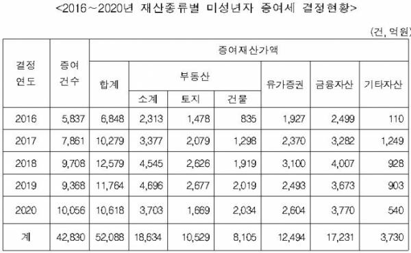 ▲2016~2020년 재산종류별 미성년자 증여세 결정 현황 (자료제공=진성준 의원실)