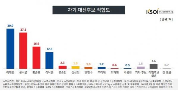 (제공=한국사회여론연구소)