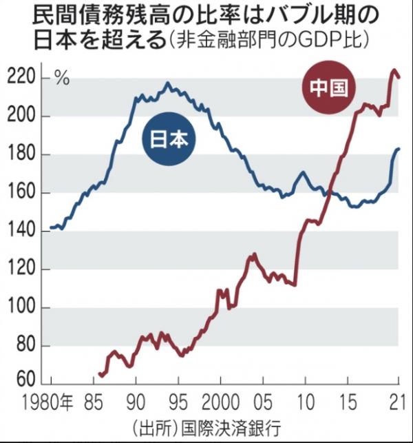 ▲국내총생산(GDP) 대비 민간부채 비율 추이. 단위 %. 파란색 : 일본/ 빨간색 : 중국. 출처 닛케이