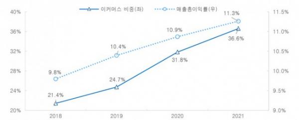▲케이카 이커머스 매출 비중과 매출총이익률 추이(자료제공=유안타증권)