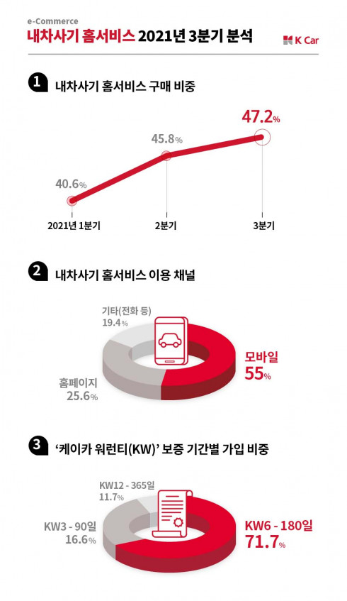 ▲K Car(케이카)의 3분기 '내차사기 홈서비스' 구매 비중이 47.2%를 기록했다.  (사진제공=케이카)
