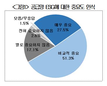 ▲대한상공회의소는 국내 대ㆍ중소기업 193개사를 대상으로 '공급망 ESG'에 대한 인식 및 협력현황을 조사한 결과, 중요하다고 응답한 기업이 78.8%(매우 중요 27.5%, 비교적 중요 51.3%)로 집계됐다 (출처=대한상의 '공급망 ESG 관련 기업실태 조사')