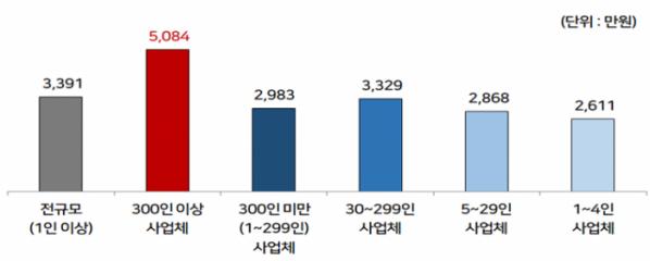 ▲사업체 규모별 정규직 대졸초임(초과급여 포함 임금총액) 평균(2020) (경총)