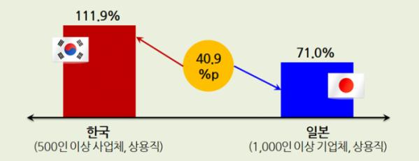▲한(500인 이상), 일(1000인 이상) 1인당 GDP 대비 대졸초임 수준 비교(2019) (경총)