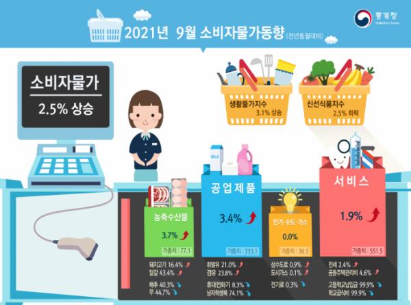 ▲통계청은 6일 발표한 '9월 소비자물가 동향'에서 지난달 소비자물가지수가 108.83으로 전년 동월보다 2.5% 올랐다고 밝혔다. (자료제공=통계청)