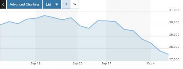 ▲일본증시 닛케이225지수 최근 1개월간 추이. 6일 종가 2만7528.87. 출처 마켓워치