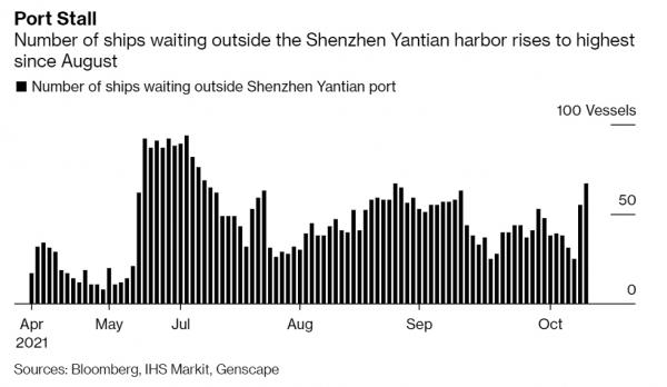 ▲중국 선전시 옌톈항 입항을 대기 중인 선박 수 추이. 출처 블룸버그