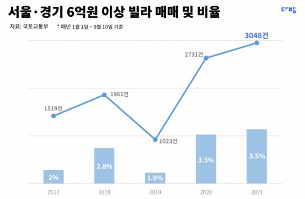 ▲서울·경기 내 6억 원 이상 빌래 매매 건수 추이. (자료제공=다방)