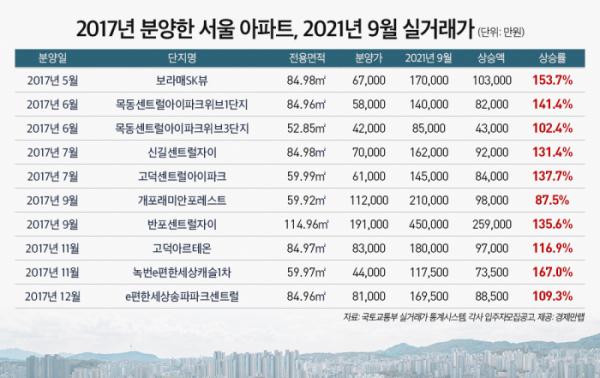 ▲2017년 분양한 서울 아파트의 올해 9월 실거래가. (자료제공=경제만랩)