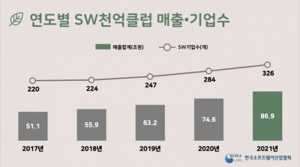 ▲연도별 SW천억클럽 매출·기업수 (사진제공=한국소프트웨어산업협회)