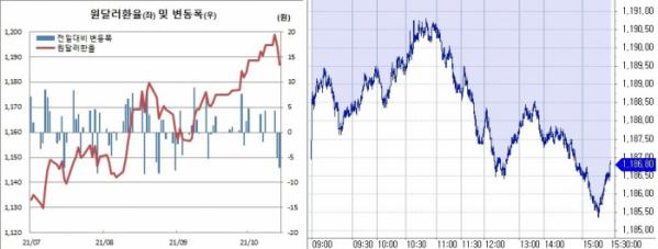 ▲오른쪽은 14일 원달러환율 장중 추이 (한국은행, 체크)
