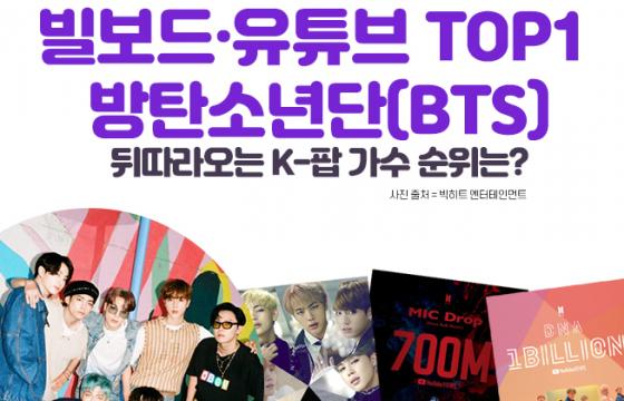 [인포그래픽] 빌보드·유튜브 TOP1 BTS…뒤따라오는 K-팝 가수 순위는?