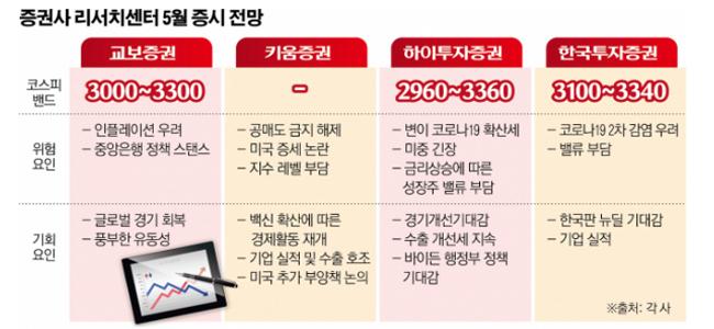 한국 증시, 주요국 중 코로나 이후 상승률 '1위'