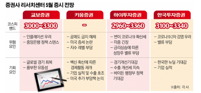 파운드리·메모리·가전 삼각편대…'7만 전자' 눈앞